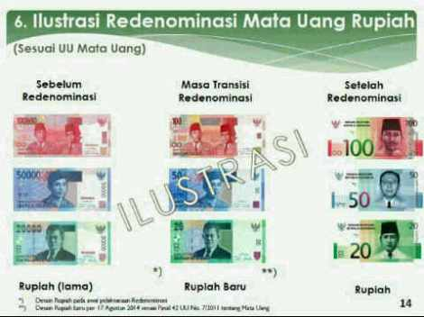 Redenominasi Mata Uang Rupiah