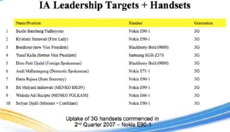 Daftar Pejabat Indonesia Yang Ponselnya di Sadap